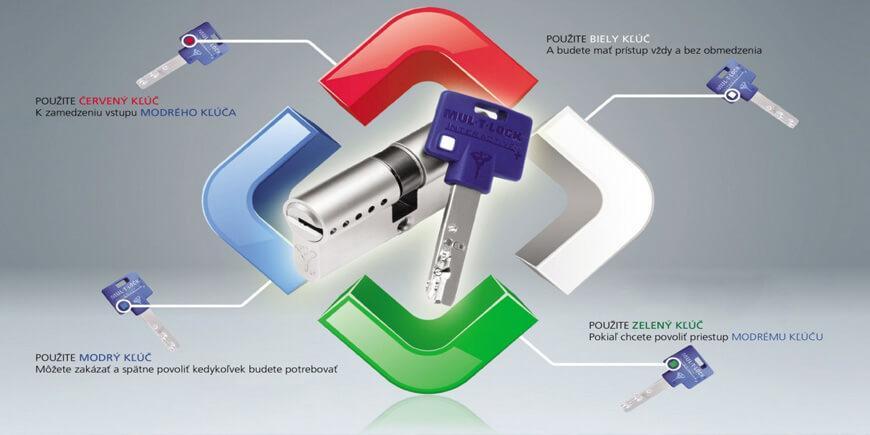 Mul-T-Lock Flex Control Schéma